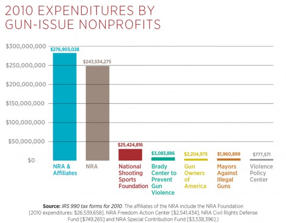 2010-expenditures-by-gunissue-nonprofits_50365ef8c7c2d_w587